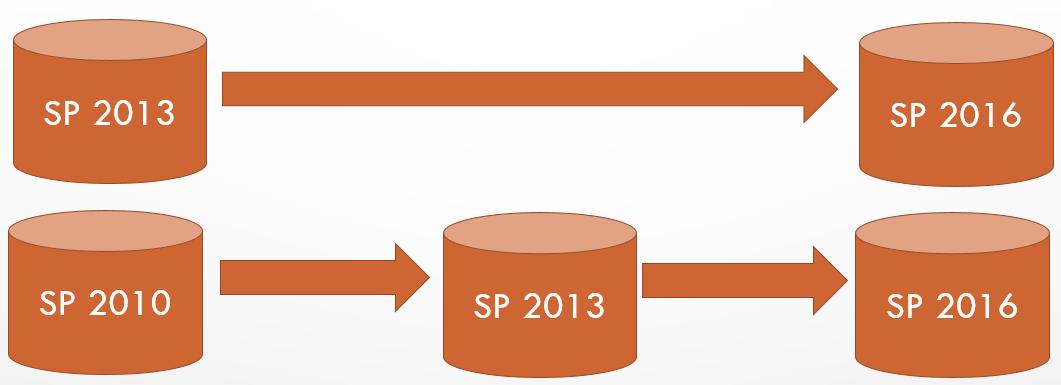 SharePoint 2016 Versioning Bug after upgrade