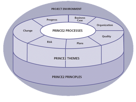 Becoming a PRINCE2 Practitioner